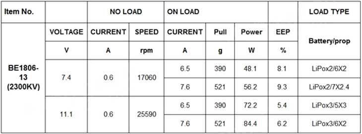 Spesifikasi Motor Brushles DYS BE1806 2300kv